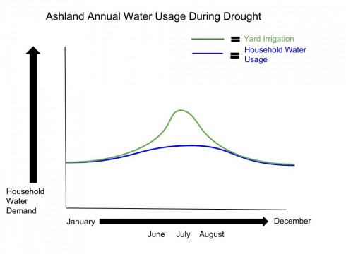 Ashland Water Usage